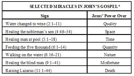 chart-selected-miracles-in-johns-gospel.jpg